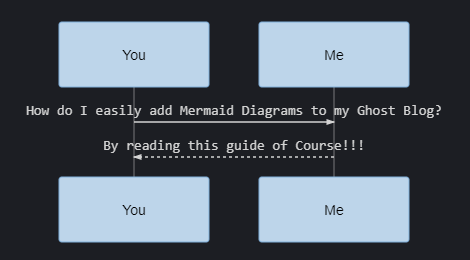 How to use Mermaid on your Ghost Blog